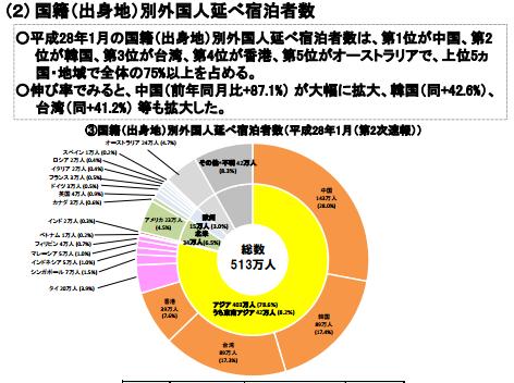 【図 3 出身地別外国人延べ宿泊者数】