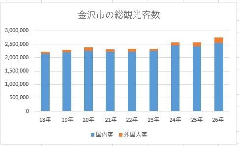 【図 5 金沢市の総観光客数】 図4を基に林作成