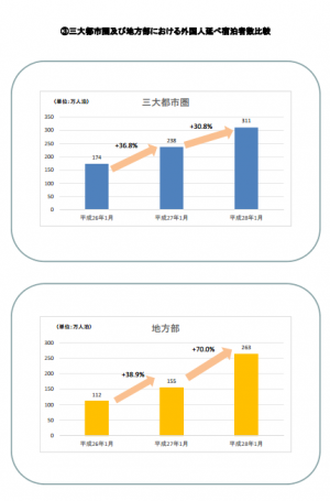 【図 1都市圏別増加の傾向】