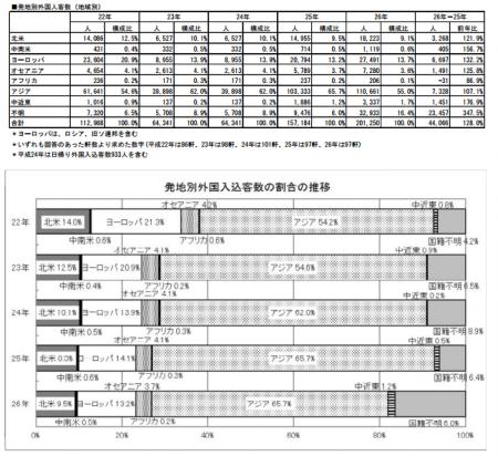 【図 6 発地別外国人入込客数の推移】