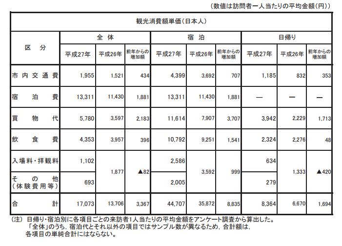 京都消費単価