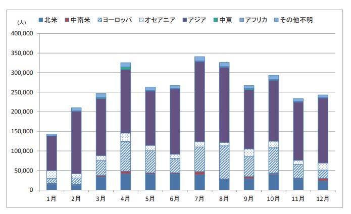 京都外国人20116(グラフ)