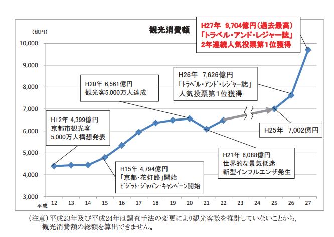 京都観光消費額推移